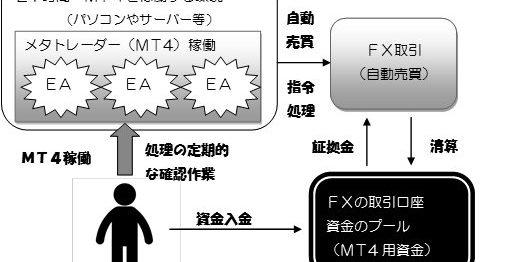 MT4によるFX売買の模式図