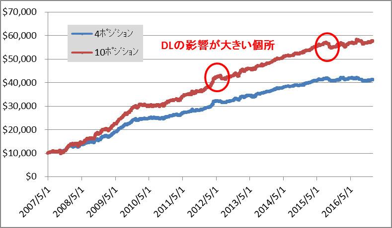 EGOIST 最大ポジション10と4のポジション損益グラフ