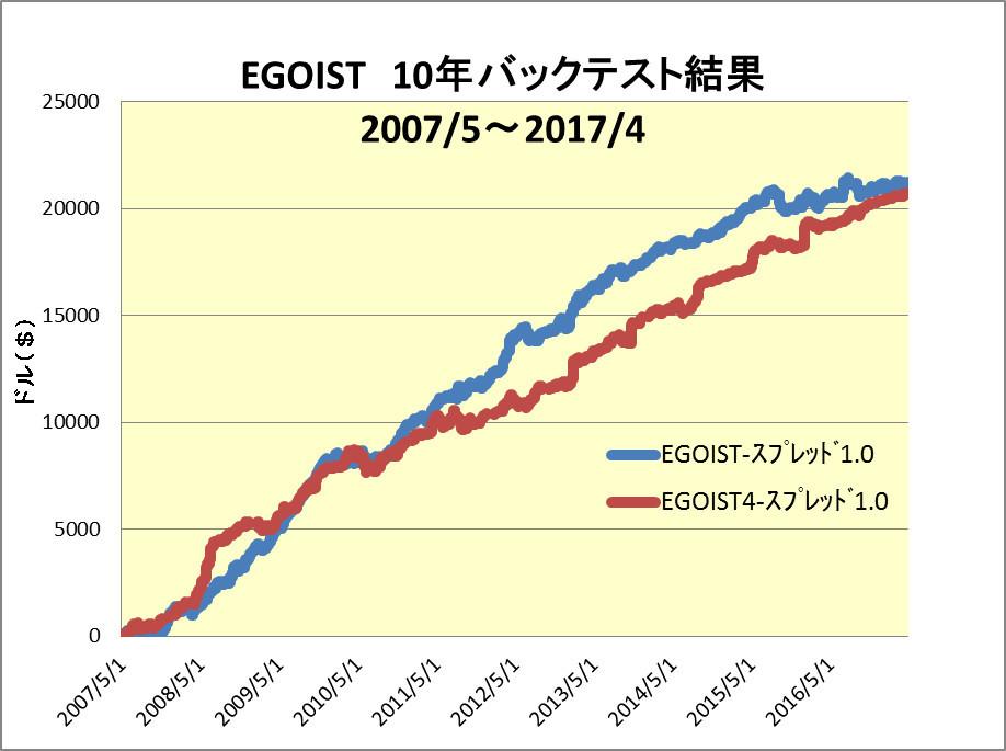EGOIST10年分グラフ