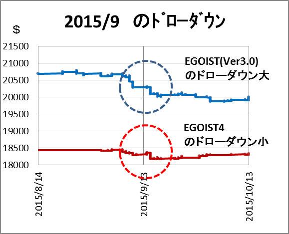 EGOIST2015ドローダウン