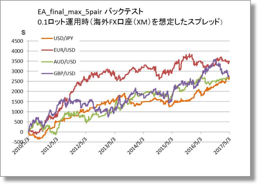 EA_final_max_5pair 各通貨ペアの収益金額を示すグラフ