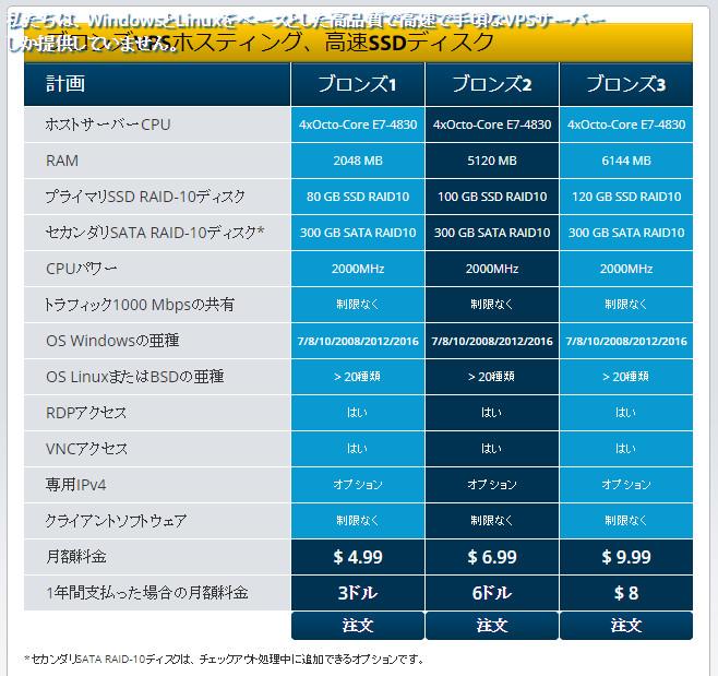 WIN-VPS.COM ブロンズコース価格表